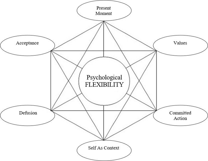 Psychological Flexibility Chart
